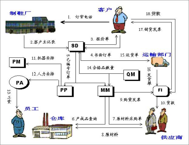 SAP系统概述